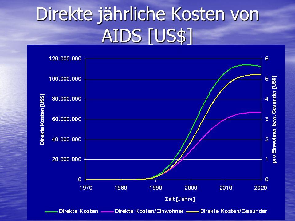 Direkte jährliche Kosten von AIDS [US$]